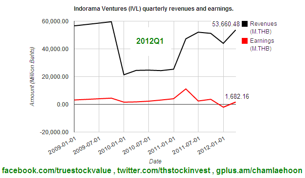 2012Q1 IVL revenues and earnings