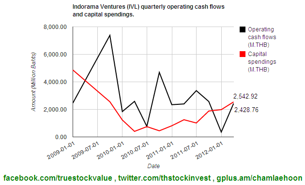 2012-05-14 IVL Operating cash flow and Capital spendings as of 2012Q1