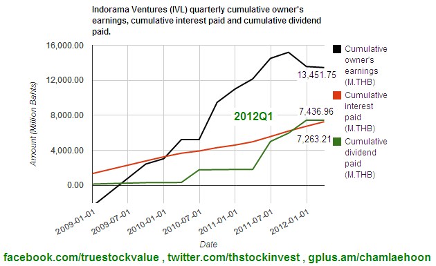 2012-05-14 IVL Cumulative owner's earning, interest paid and dividend paid as of 2012Q1