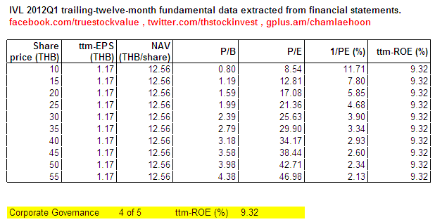 2012-05-14 IVL Simple valuation by trailing-twelve-month fundamental data as of 2012Q1