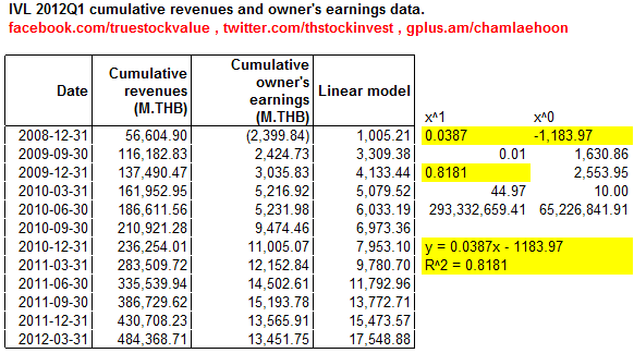 2012-05-15 IVL Cumulative revenue and owner's earning correlation as of 2012Q1