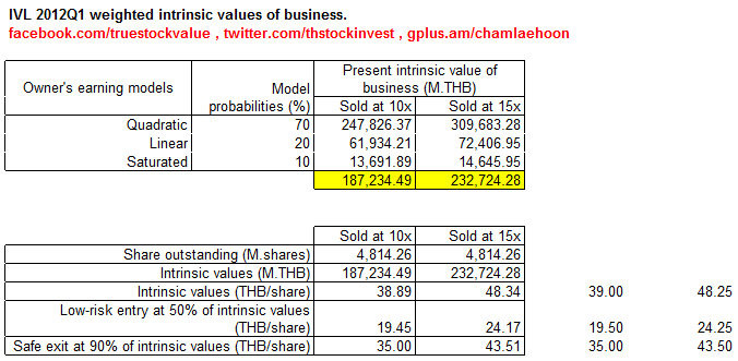 2012-05-16 IVL Intrinsic values as of 2012Q1