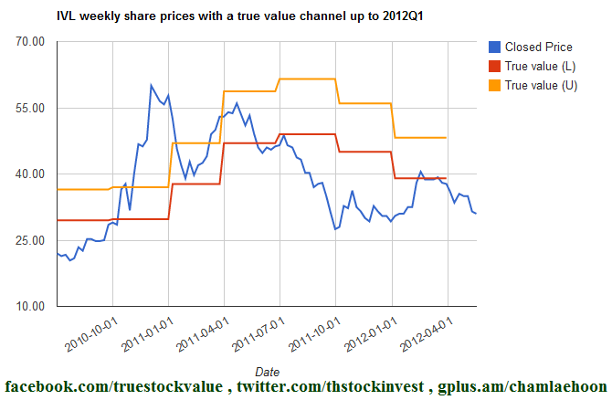 2012-05-16 IVL Intrinsic value channel v.s. share price as of 2012Q1