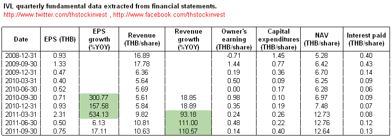 IVL quarterly fundamental data extracted from financial statements as of 2011Q3