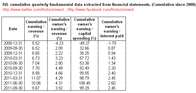 2011-11-21 IVL cumulative fundamental ratios from financial statements as of 2011Q3