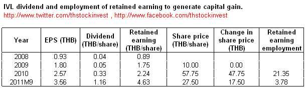 2011-11-21 How did IVL management use retained earning to generate capital gain ?