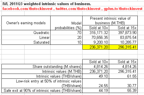 2012-01-17 IVL intrinsic business values, low-risk entry and safe exit as of 2011Q3