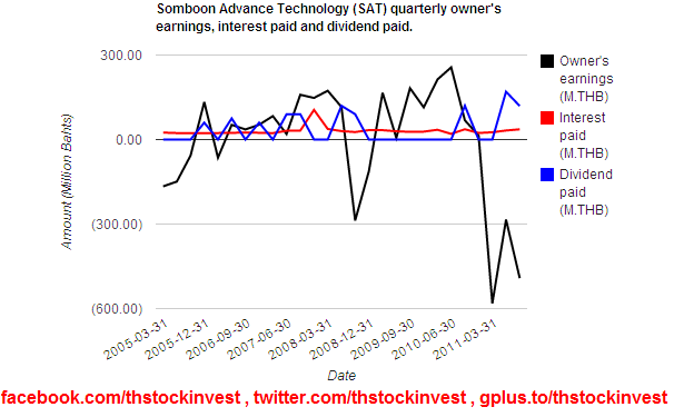 2012-01-19 SAT owner's earning, interest paid and dividend paid as of 2011Q3