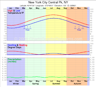 New York Climate The English Colonies In America Period 4