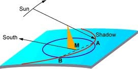 Real-Life Example 2- Sundial - The Hyperbola Hangout