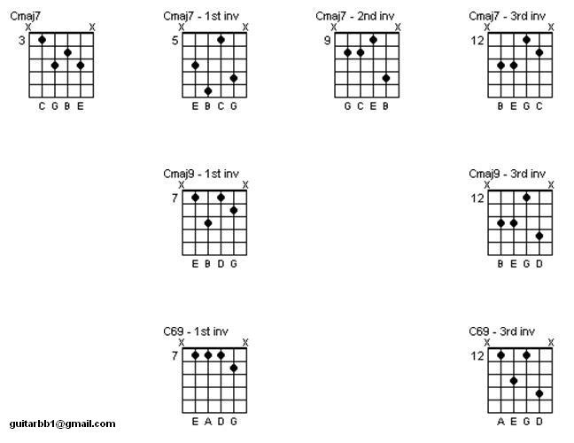 Major 7 Chord Inversions The Jazz Guitar Project