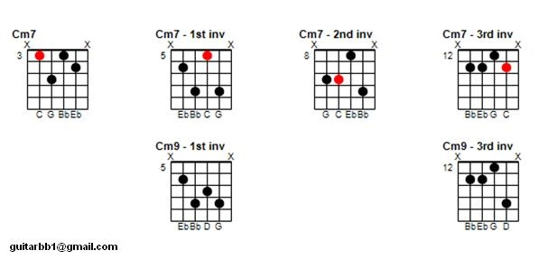 Minor 7 Chord Inversions The Jazz Guitar Project