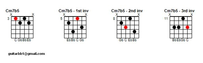 Minor 7b5 Chord Inversions - The Jazz Guitar Project