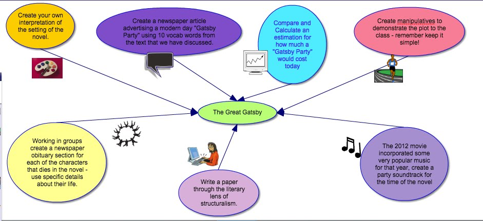 Mind Map Thematic Web The Great Gatsby
