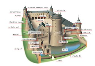 how to build a concentric castle