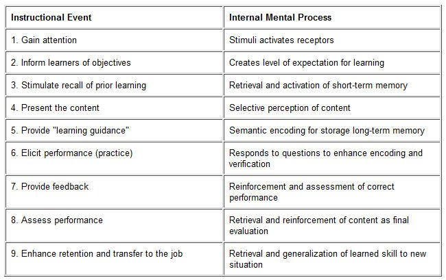 Nine Events Of Learning Theories Of Learning Job Aid