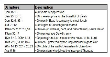 Abraham's 400 Years - The Pattern of Prophecy