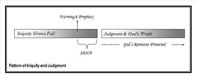 Conclusions - The Pattern of Prophecy
