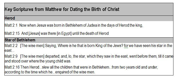 dating the death of jesus christ