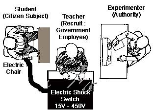 milgrams experiments of the teacher and the learner Obedience to authority: the milgram experiment  during interviews after the experiment with the overwrought teachers, milgram started to get some idea of why they had acted as they did.
