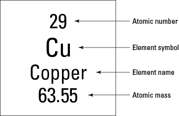 atomic symbol of copper pngperiodic table element diagram photo album diagrams