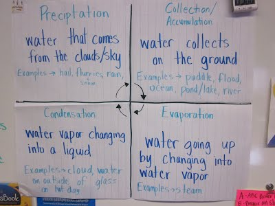 Water Cycle The Tools 4 School