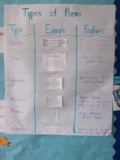 4/25/11- Types of Poems - The Tools 4 School