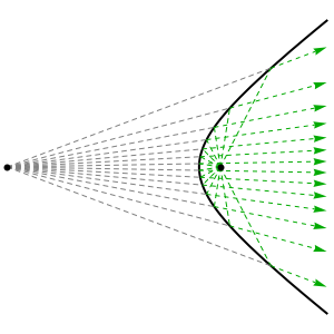 Reflective Properties - The Unique Conic Section-Hyperbola