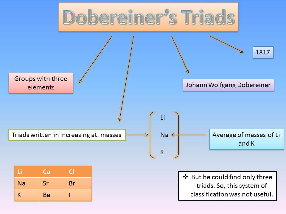 Dobereiner Triads The Masterminds Of Tomorrow