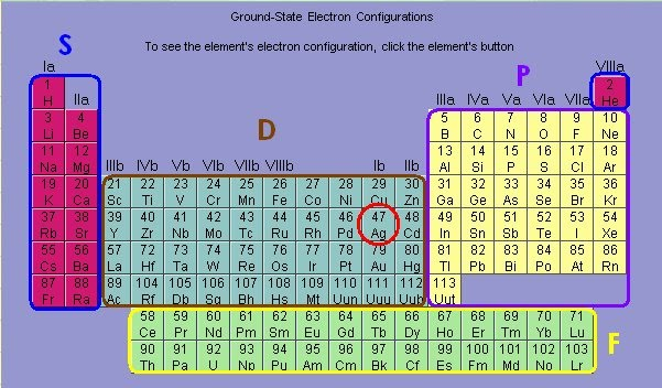 Theyellowsection - Periodic table electron configuration ...
