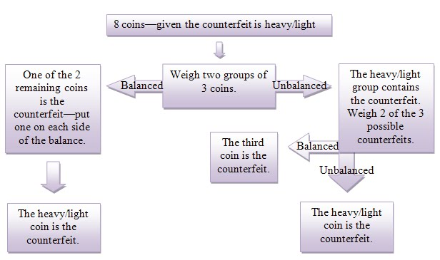 12 coin problem solution