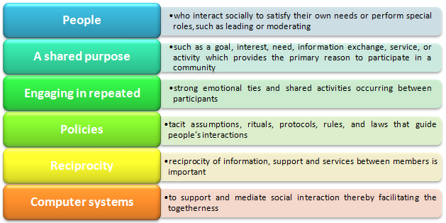 Online Communities Designing Usability And Supporting Sociability