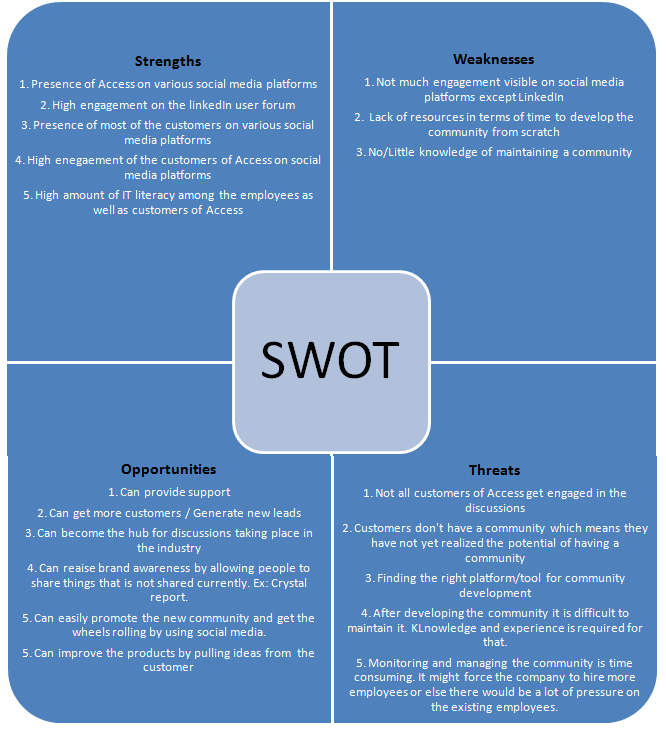 swot analysis for salesforce com Dunkin donuts swot analysis essay  how to create swot analysis powerpoint template easily  how dunkin donuts uses salesforce for marketing.