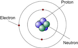 Thomsons model vs modern model thomsons experiment around the outside of the nucleus the electrons are organized on rings these electrons are arranged in a certain pattern that is the same for all atoms ccuart