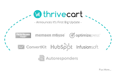 Samcart  Landing Page Software Size Comparison