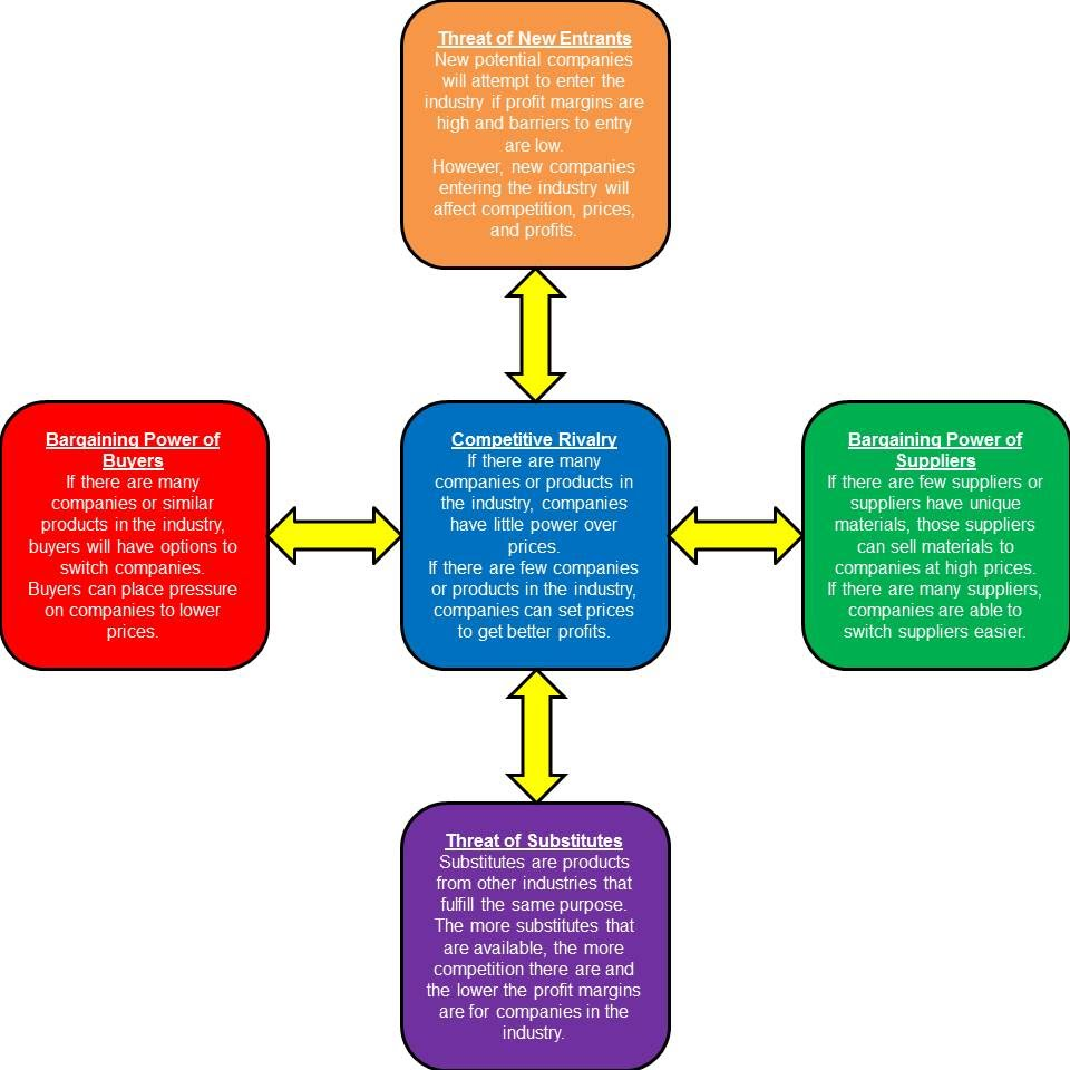 porters five forces model for target Porter's five forces industry analysis is a model businesses can use when putting together a strategic business plan the model describes the five different forces that can affect the business sales and success rate the fives forces include rivalry, purchasing power, supplier power, barriers to entry and threat of.