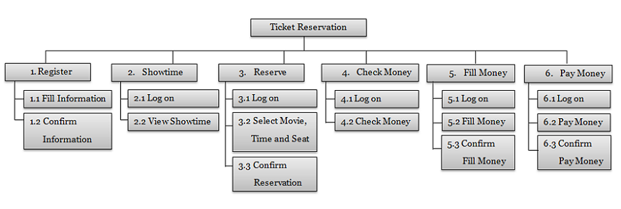 Functional Decomposition Ticket Reservation