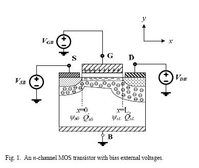 terminal voltages referred to the bulk are denoted as vgb vdb and vsb respectively the surface potentials at the source and drain are referred to as s0