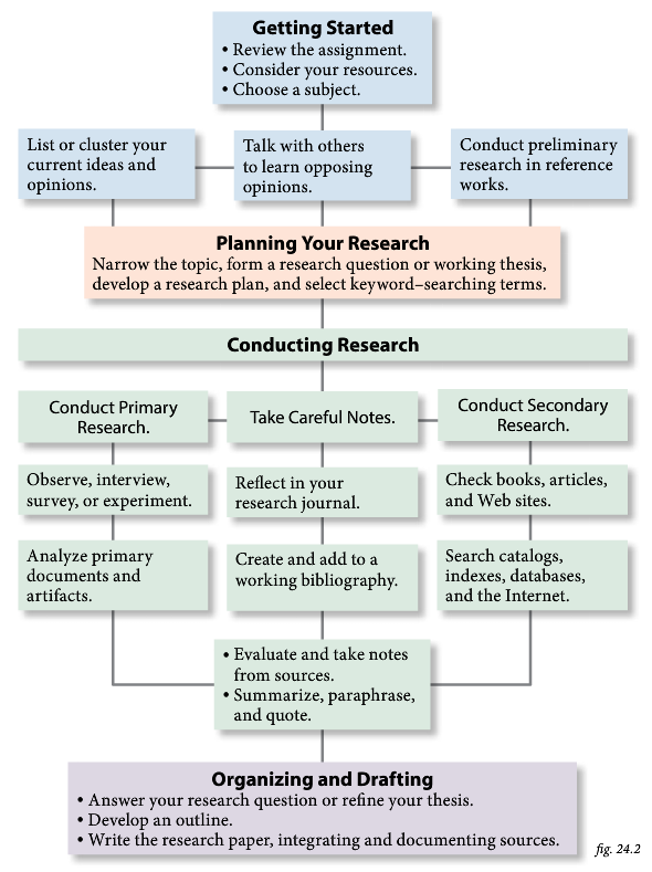 research essay rubrics Research paper rubric (a) (b) (c) (d) (f) thesis clearly stated and appropriately focused clearly stated but focus could have been sharper thesis phrasing too simple.