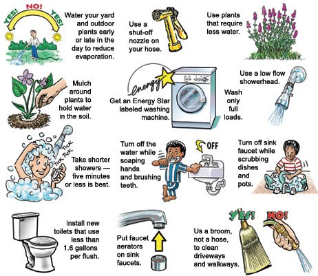 Save Water The Earth