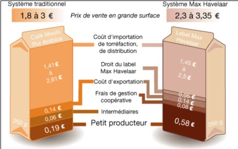 L 39 industrie du commerce quitable le commerce quitable for Idee de commerce rentable