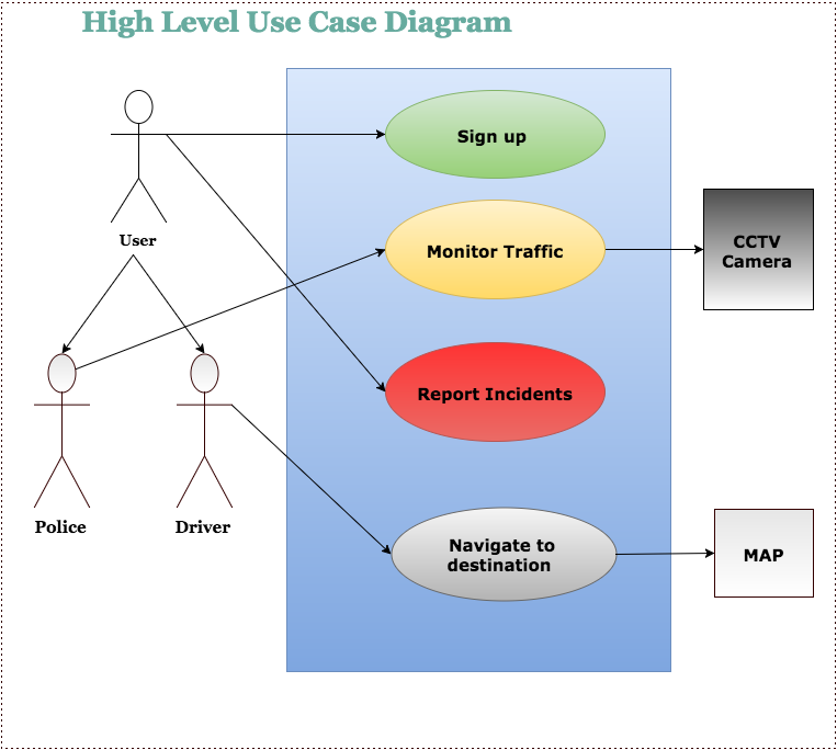 Use case diagram traffic police use case diagram ccuart Choice Image