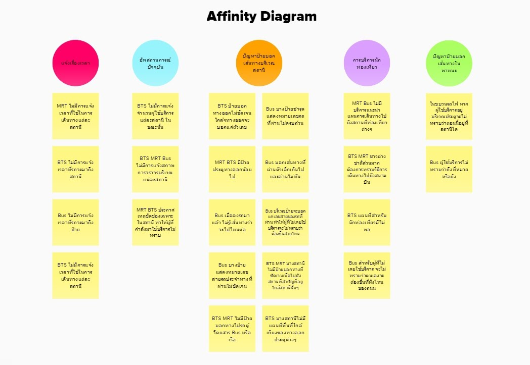 affinity diagram traveler s best friend