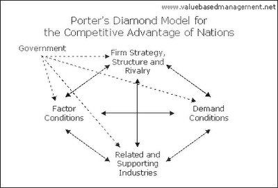 porters diamond model for google The competitive advantage of ikea and ikea in china  michael porter to finish this thesis  and accommodate the ikea model as an outcomer, there is a long.