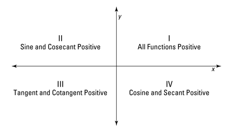 table showing radian measures and angles - Trigonometric