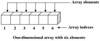 Examples of work with one-dimensional arrays  Siemens SCL