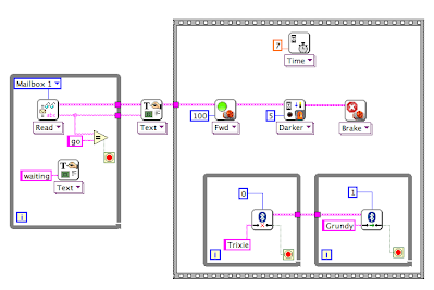 Building & Programming - LabVIEW for Lego MINDSTORMS Projects