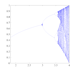 2d logistic map matlab code for butterworth