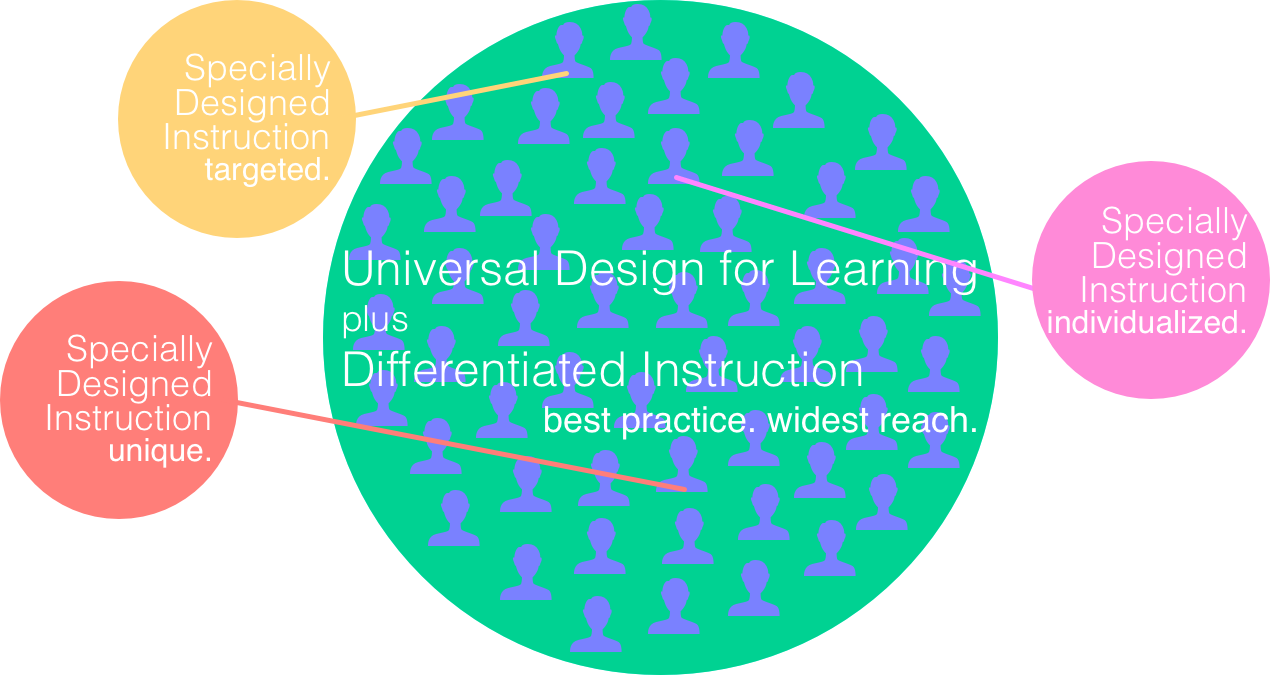 Sdi Di Content Based Strategies And Resources For Teaching Students With Exceptionalities