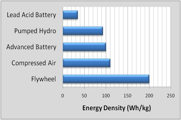 how to build a flywheel energy storage system